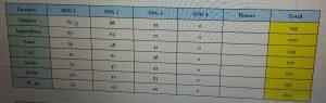 TIC demie 18-19 classement 3 parties