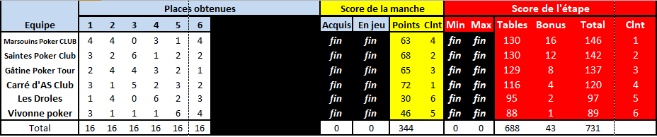 TIC2_2019_classement