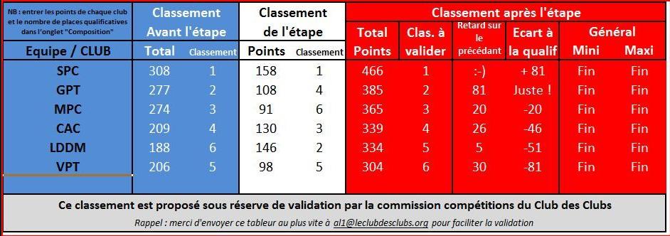 TIC3_2019_classement
